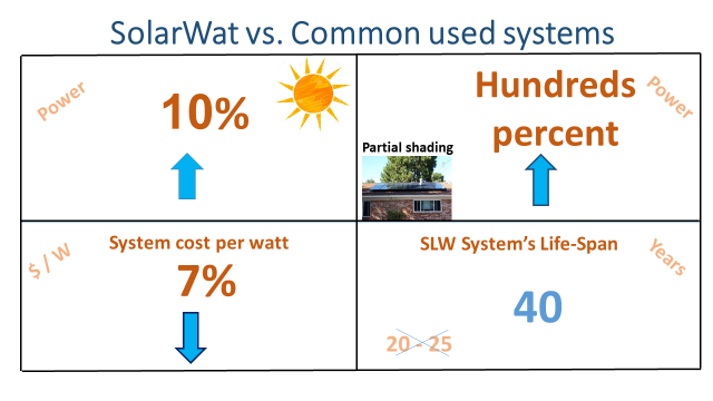 SolarWat-vs-Regular-systems